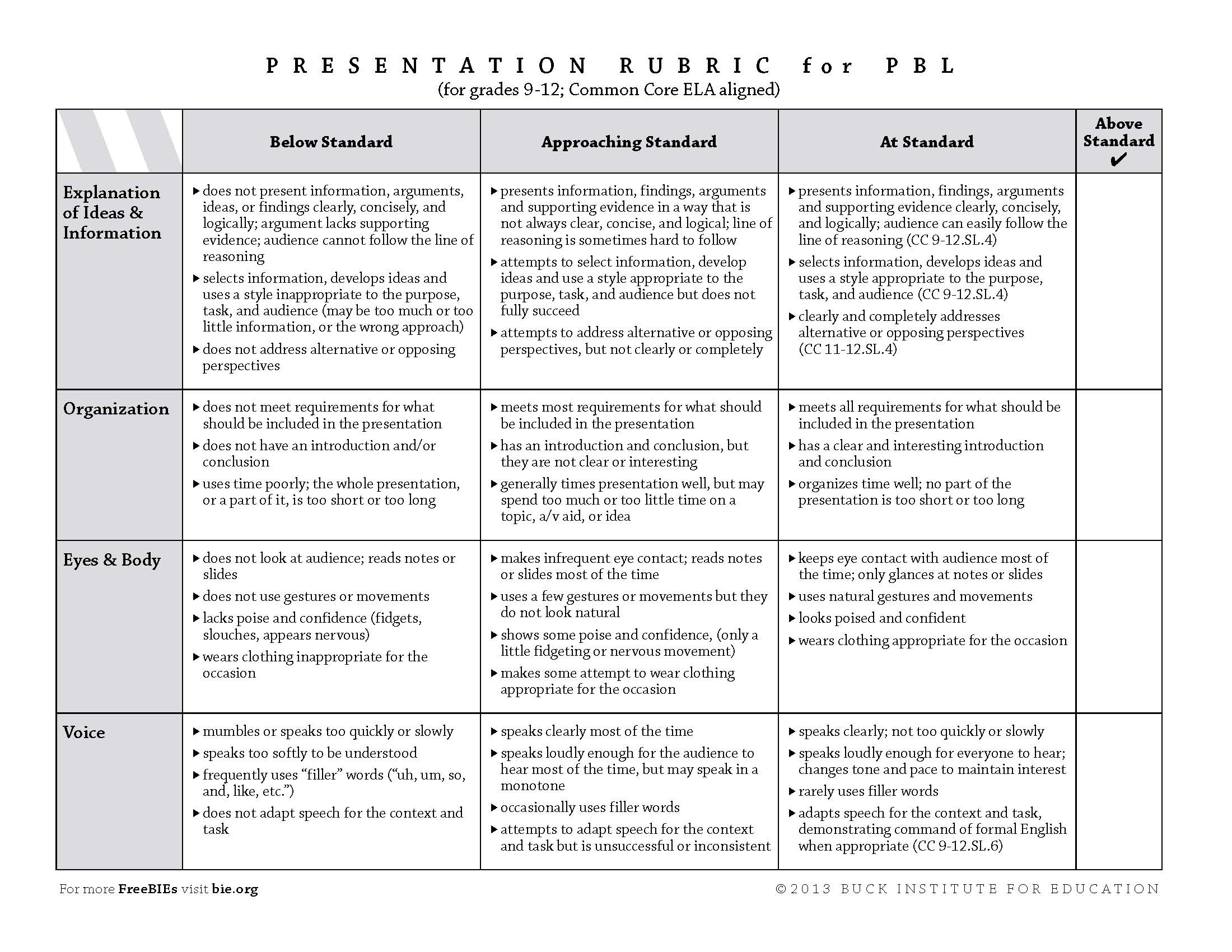 Rubric for evaluating research papers